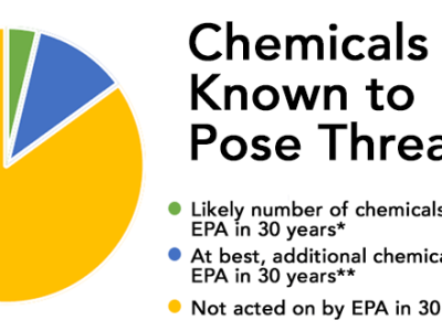 Chemicals Know to Pose Threats