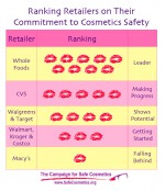 Toxic chemical in cosmetics
