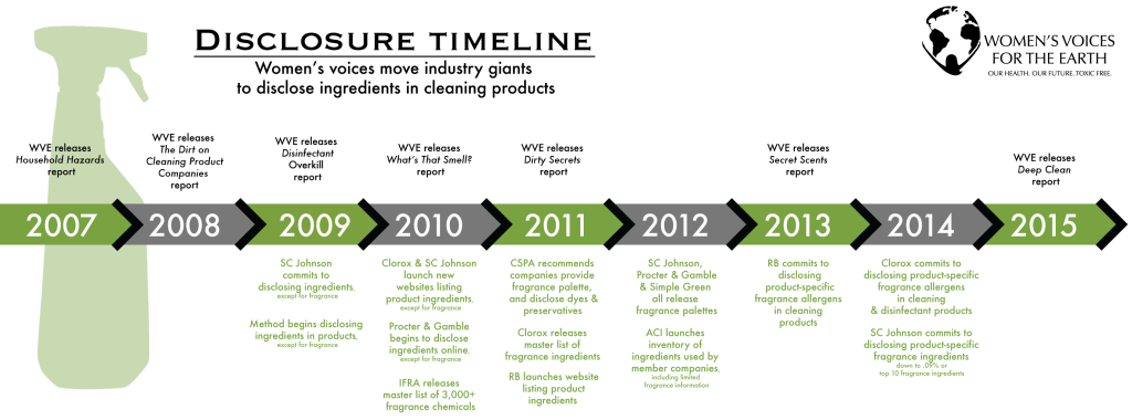 Safe cleaning disclosure timeline