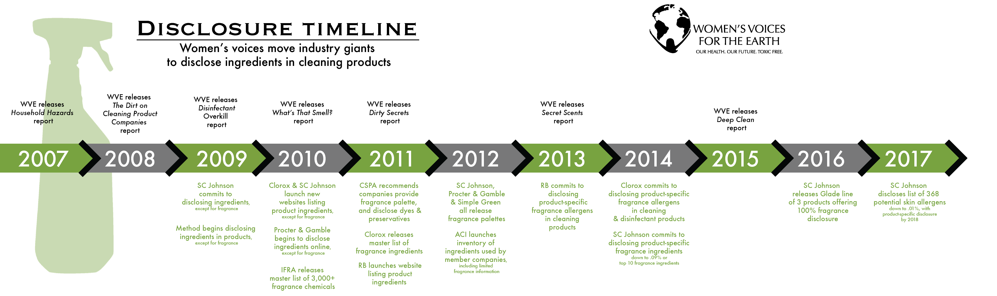 2017 cleaning product ingredient disclosure timeline