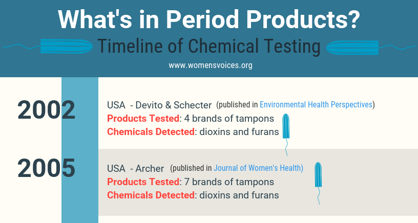 timeline of chemical testing of period products